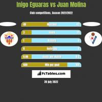 Inigo Eguaras vs Juan Molina h2h player stats