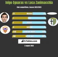 Inigo Eguaras vs Luca Zanimacchia h2h player stats