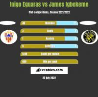 Inigo Eguaras vs James Igbekeme h2h player stats