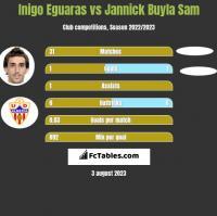 Inigo Eguaras vs Jannick Buyla Sam h2h player stats