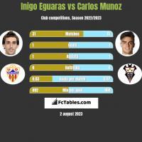 Inigo Eguaras vs Carlos Munoz h2h player stats