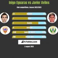 Inigo Eguaras vs Javier Aviles h2h player stats