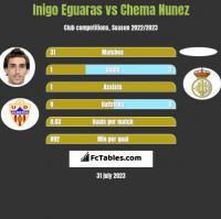 Inigo Eguaras vs Chema Nunez h2h player stats