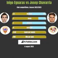 Inigo Eguaras vs Josep Chavarria h2h player stats