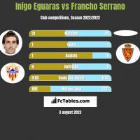 Inigo Eguaras vs Francho Serrano h2h player stats