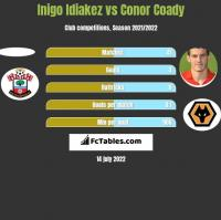 Inigo Idiakez vs Conor Coady h2h player stats