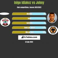 Inigo Idiakez vs Johny h2h player stats