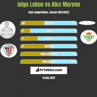 Inigo Lekue vs Alex Moreno h2h player stats