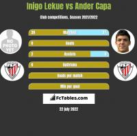 Inigo Lekue vs Ander Capa h2h player stats