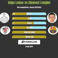Inigo Lekue vs Clement Lenglet h2h player stats