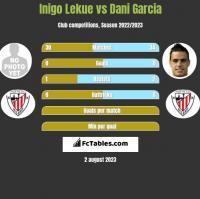 Inigo Lekue vs Dani Garcia h2h player stats