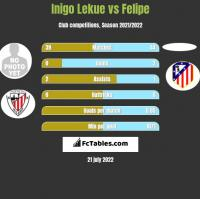 Inigo Lekue vs Felipe h2h player stats