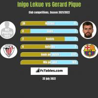Inigo Lekue vs Gerard Pique h2h player stats