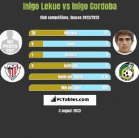 Inigo Lekue vs Inigo Cordoba h2h player stats