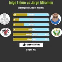 Inigo Lekue vs Jorge Miramon h2h player stats