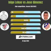 Inigo Lekue vs Jose Gimenez h2h player stats