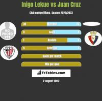 Inigo Lekue vs Juan Cruz h2h player stats