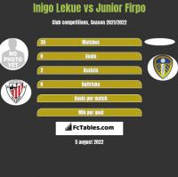 Inigo Lekue vs Junior Firpo h2h player stats