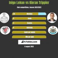 Inigo Lekue vs Kieran Trippier h2h player stats