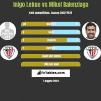 Inigo Lekue vs Mikel Balenziaga h2h player stats