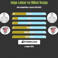 Inigo Lekue vs Mikel Vesga h2h player stats