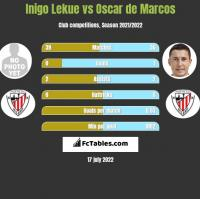 Inigo Lekue vs Oscar de Marcos h2h player stats