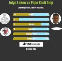 Inigo Lekue vs Pape Kouli Diop h2h player stats