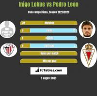 Inigo Lekue vs Pedro Leon h2h player stats