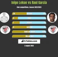 Inigo Lekue vs Raul Garcia h2h player stats