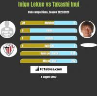 Inigo Lekue vs Takashi Inui h2h player stats