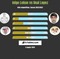 Inigo Lekue vs Unai Lopez h2h player stats