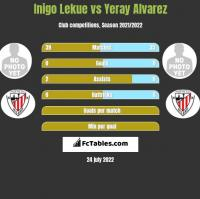 Inigo Lekue vs Yeray Alvarez h2h player stats
