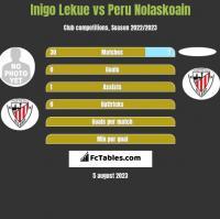 Inigo Lekue vs Peru Nolaskoain h2h player stats