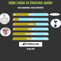Inigo Lekue vs Emerson Junior h2h player stats