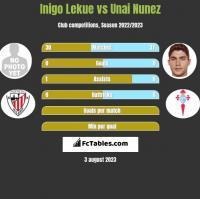 Inigo Lekue vs Unai Nunez h2h player stats