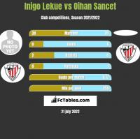 Inigo Lekue vs Oihan Sancet h2h player stats