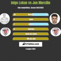 Inigo Lekue vs Jon Morcillo h2h player stats