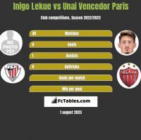 Inigo Lekue vs Unai Vencedor Paris h2h player stats