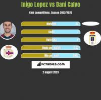 Inigo Lopez vs Dani Calvo h2h player stats