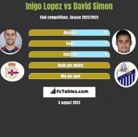 Inigo Lopez vs David Simon h2h player stats