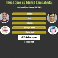 Inigo Lopez vs Eduard Campabadal h2h player stats