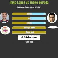 Inigo Lopez vs Eneko Boveda h2h player stats