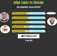 Inigo Lopez vs Gonzalo h2h player stats