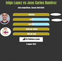 Inigo Lopez vs Jose Carlos Ramirez h2h player stats