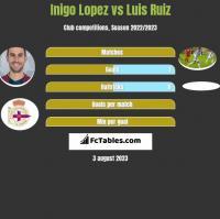 Inigo Lopez vs Luis Ruiz h2h player stats