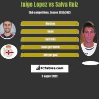 Inigo Lopez vs Salva Ruiz h2h player stats