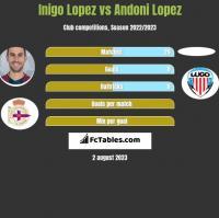 Inigo Lopez vs Andoni Lopez h2h player stats