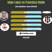 Inigo Lopez vs Francisco Rubio h2h player stats