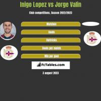 Inigo Lopez vs Jorge Valin h2h player stats