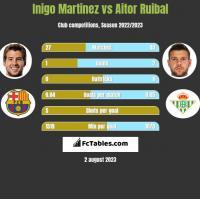 Inigo Martinez vs Aitor Ruibal h2h player stats